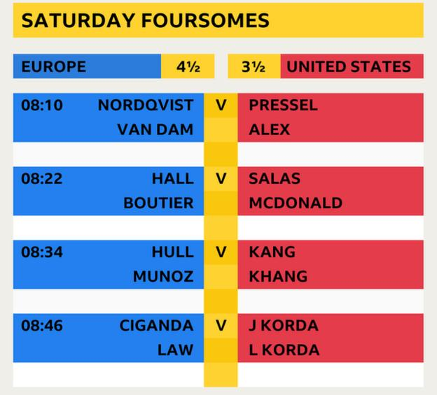 Solheim Cup Saturday Foursomes