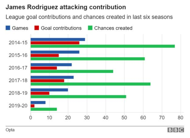 James Rodriguez attacking contribution