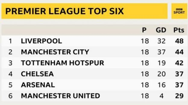 Top of the Premier League table: Liverpool, Manchester City, Tottenham, Chelsea, Arsenal, Manchester United