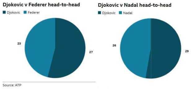 Djokovic has won 27 of his 50 meetings with Federer. Djokovic has also won 29 of his 54 matches against Nadal.