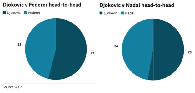 Djokovic has won 27 of his 50 meetings with Federer. Djokovic has also won 29 of his 54 matches against Nadal.
