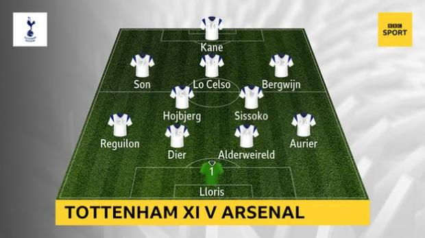 Graphic showing Tottenham XI v Arsenal: Lloris, Aurier, Alderweireld, Dier, Reguilon, Sissoko, Hojbjerg, Bergwijn, Lo Celso, Son, Kane