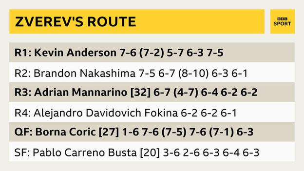 Alexander Zverev's route to the US Open final