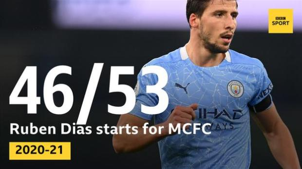 Graphic showing Ruben Dias has made 46 starts out of a possible 53 for Man City in all competitions this season, more than any other outfield player