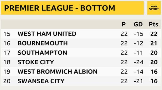 Premier League - bottom six snapshot: West Ham in 15th, Bournemouth in 16th, Southampton in 17th, Stoke in 18th, West Brom in 19th and Swansea in 20th