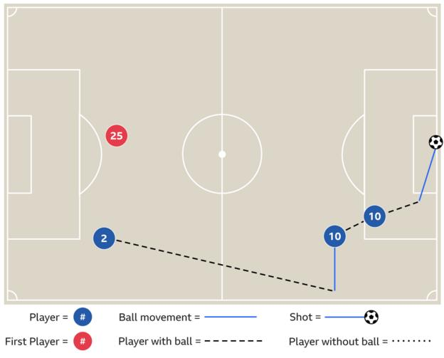 Graphic showing how Kyle Walker assisted goals against Watford
