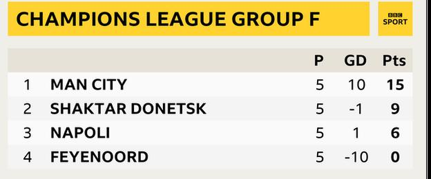 Champions League Group F table with Manchester City top ahead of Shaktar Donetsk, Napoli and Feyenoord