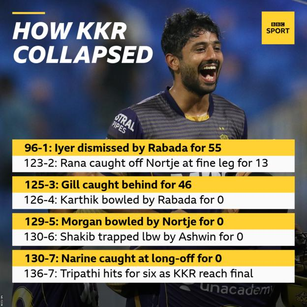 How KR collapsed: 96-1: Iyer dismissed by Rabada for 55, 123-2: Rana caught off Nortje at fine leg for 13, 125-3: Gill caught behind for 46, 126-4: Karthik bowled by Rabada for 0, 129-5: Morgan bowled by Nortje for 0, 130-6: Shakib trapped lbw by Ashwin for 0, 130-7: Narine caught at long-off for 0. 136-7: Tripathi hits for six as KKR reach final.