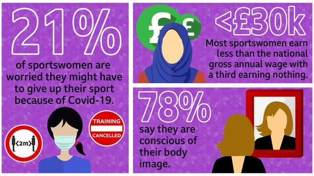 An infographic saying 21% of sportswomen are worried they might have to give up their sport because of Covid-19, most sportswomen earn less than the national gross annual wage with a third earning nothing, 78% say they are conscious of their body image