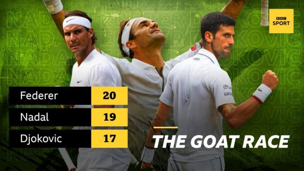 Graphic showing the number of Grand Slam wins for Rafael Nadal (19), Roger Federer (20) and Novak Djokovic (17)