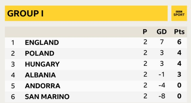 England are two points clear at the top of group i after two games