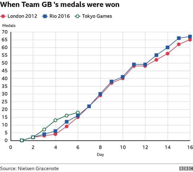 Team GB has 18 medals after six days of action - the best start to a modern day Games