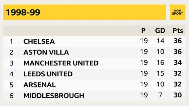 1998 99 season Chelsea, Aston Villa, Manchester United, Leeds, Arsenal, Middlesbrough