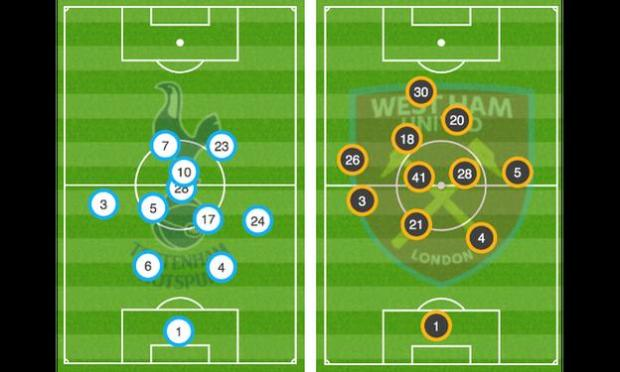 Graphic showing the average position of the Tottenham (l) and West Ham (r) players, when they touched the ball