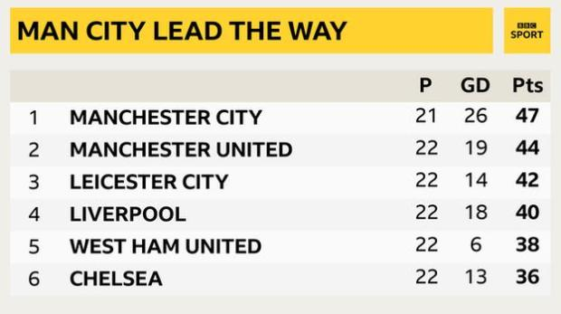 snapshot of the top of the Premier League: 1st Man City, 2nd Man Utd, 3rd Leicester, 4th Liverpool, 5th West Ham & 6th Chelsea
