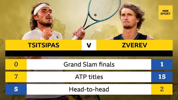 Stefanos Tsitsipas has reached zero Grand Slam finals and won seven ATP titles, compared to Zverev reaching one and winning 15 titles