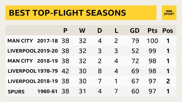Most points in an English top-flight season