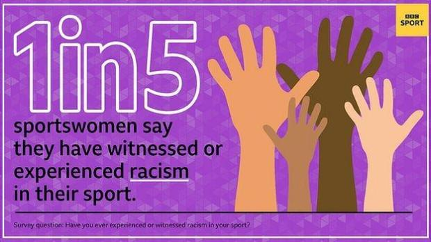 One in five sportswomen say they have witnessed or experienced racism in their sport
