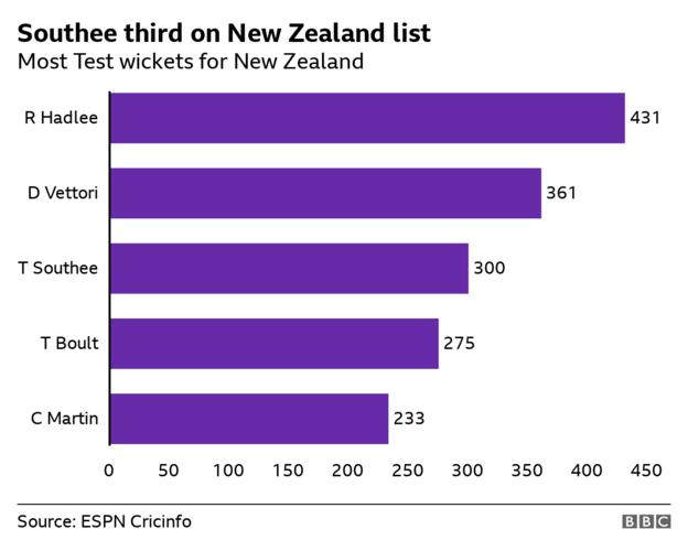 New Zealand's leading Test wicket-takers