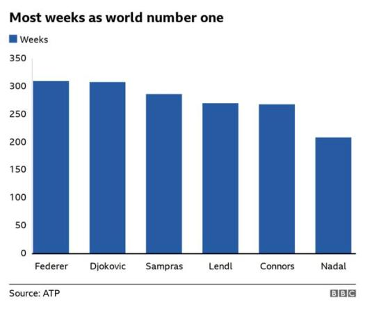 Roger Federer has spent the most weeks as world number one - until 8 March, at least - followed by Novak Djokovic, Pete Sampras, Ivan Lendl, Jimmy Connors and Rafael Nadal.
