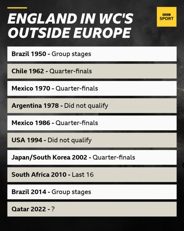England in World Cups outside Europe