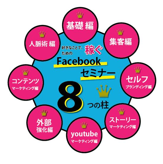 facebook集客セミナー 8つの柱 概要