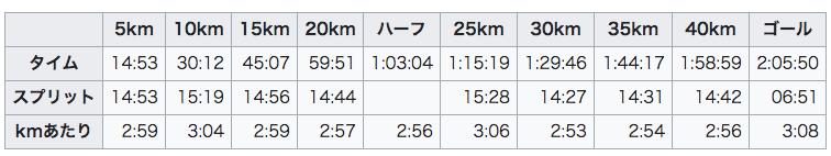 大迫選手の日本記録樹立時のタイム表では、前半のハーフタイム(1時間3分4秒)よりも後半のハーフタイム(1時間2分46秒)の方が速いことが分かります。これがネガティブスピリットです。