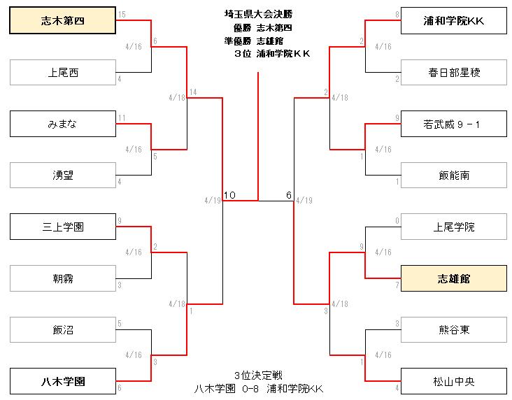 2020春埼玉