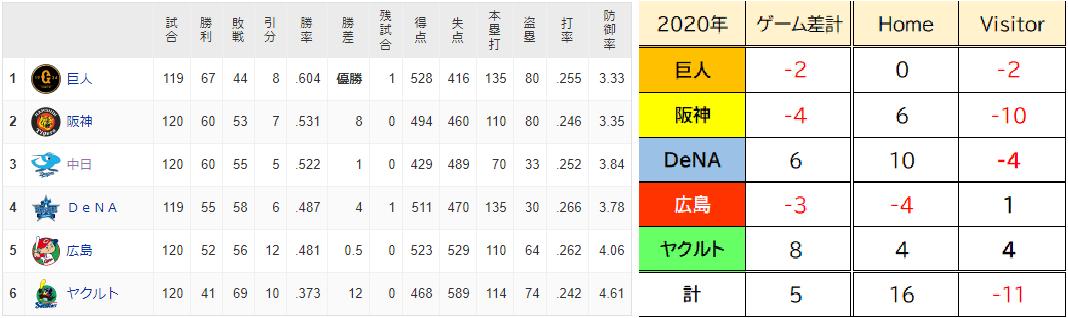 D2020AIC