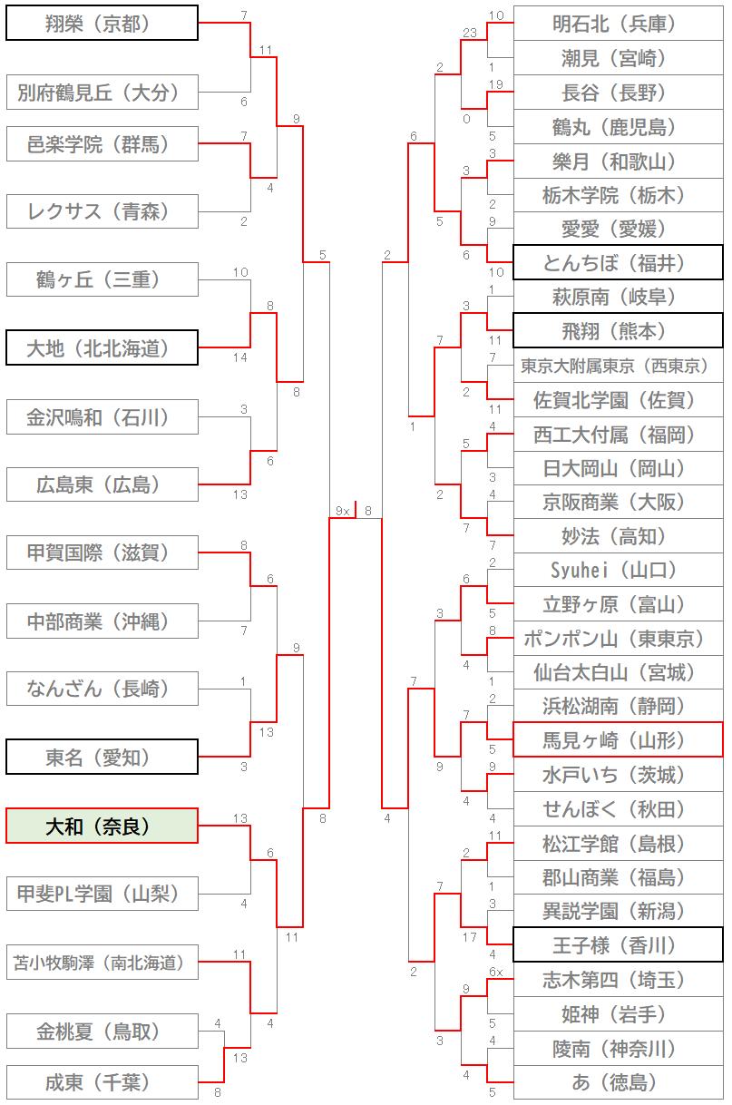 21夏トーナメント表