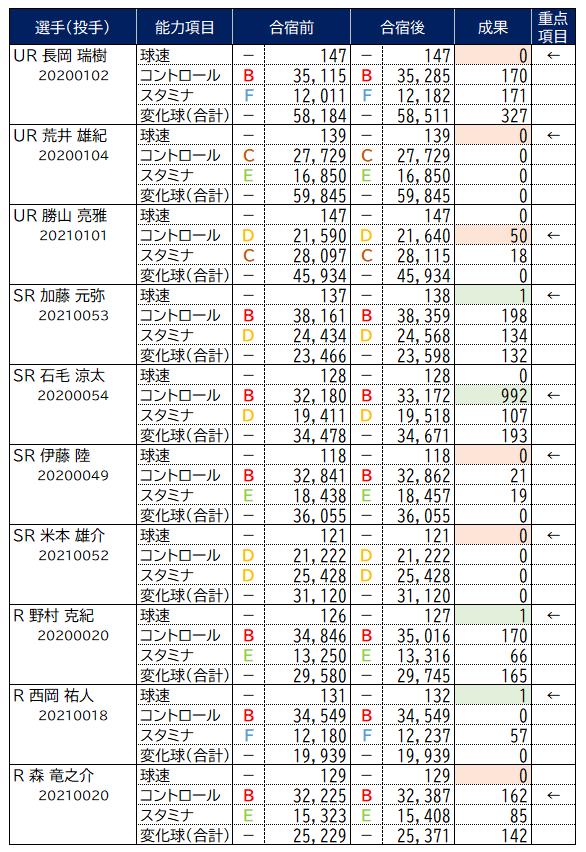2021夏合宿_投手