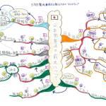 日本国憲法第9条を記憶するためのマインドマップ