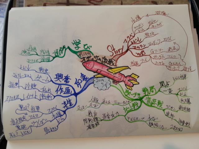 『オデッサの激戦』を見て描いたマインドマップ