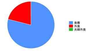 年収1000万円夫婦の家計簿2月、食費の割合