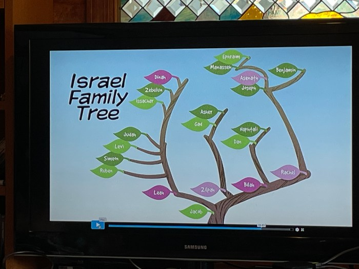 The Word in Motion review Israel family tree