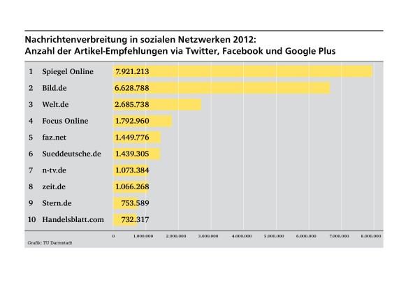 Social Media Report der TU-Darmstadt