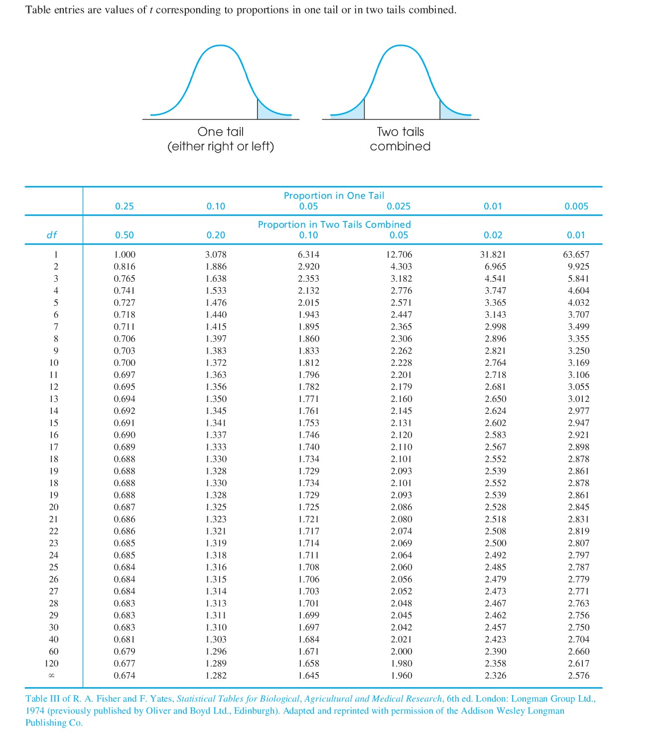 Statistics Miscellanea