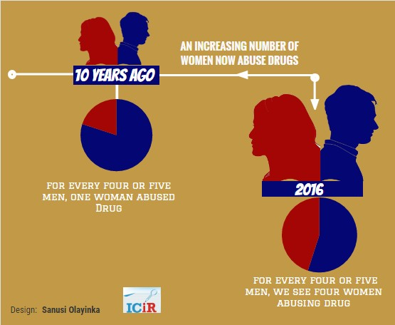 an-increasing-number-of-women-now-abuse-drugs