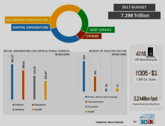 Infographics of the 2017 budget