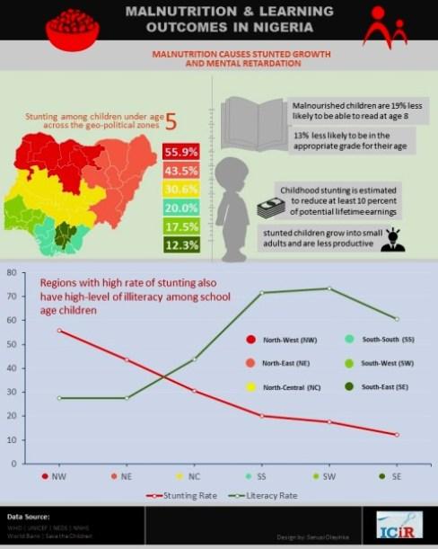 Jigawa malnutrition infographics