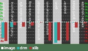 cairo-perf-chart