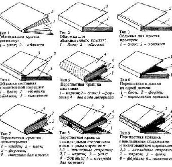 Типы переплета книг