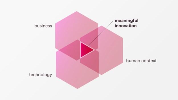 design thinking & corporate innovation – strategic design agency in