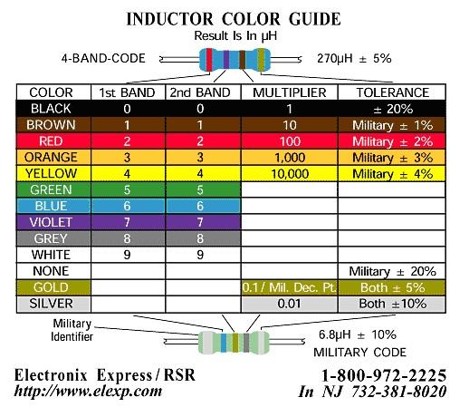 Código de Colores Inductor