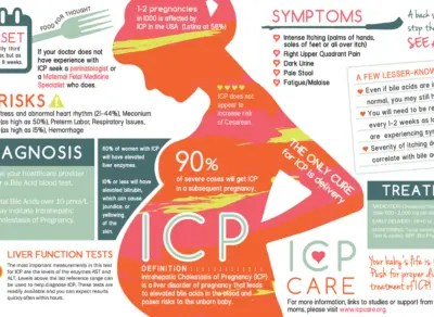 inforomation about Intrahepatic Cholestasis of Pregnancy