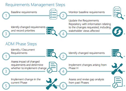 La fase H, gestión de cambios y requerimientos