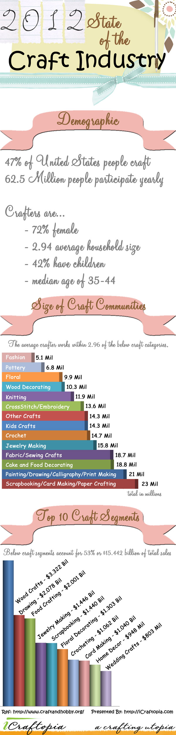 2012-State-of-the-Craft-Industry-Infographic