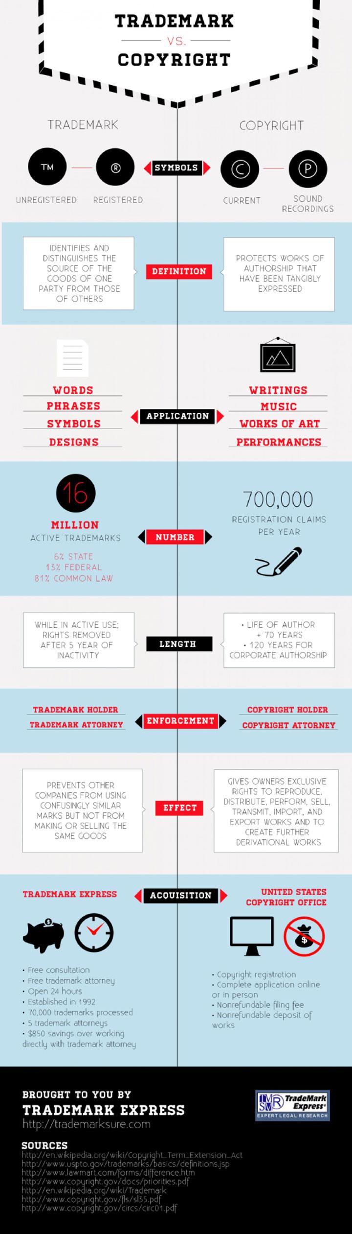 Trademark-vs-Copyright