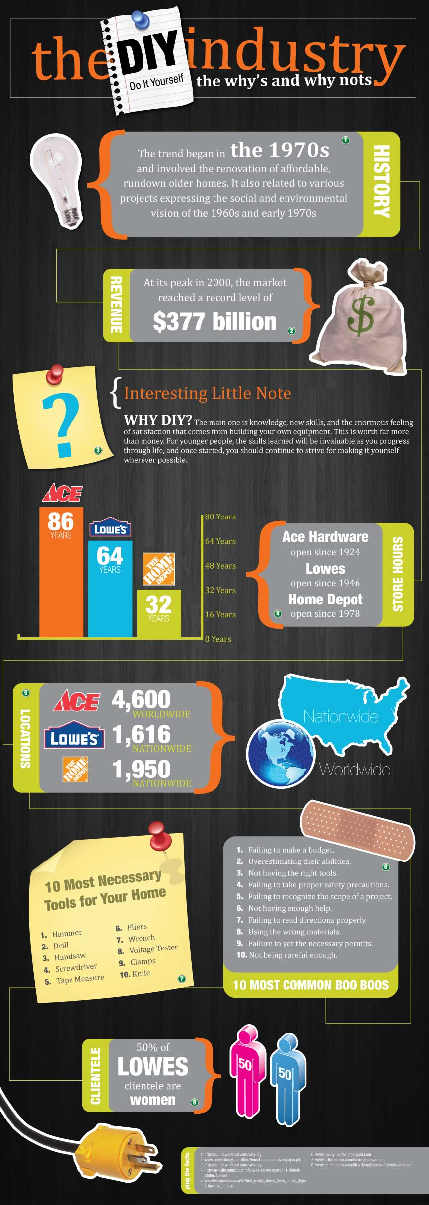 DIY industry Facts and Trends
