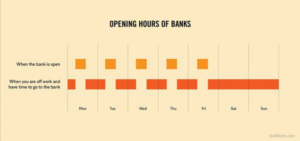 33 Painfully Accurate Graphs About Daily Life 10